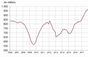 prix des logements sur le long terme