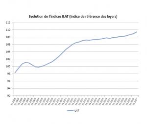L'INSEE communique l'indice ILAT au 1T 2017