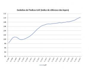 L'indice ILAT progresse au 3T 2017