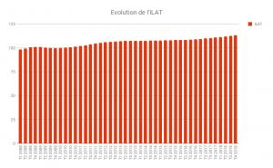 L'indice ILAT affiche une hausse au 4T 2018