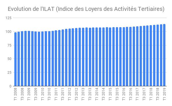 L'INSEE vient de communiquer la nouvelle valeur de l'indice ILAT au premier trimestre 2019. Cet indice des loyers des activités tertiaires s'établit à 113,88 et affiche une variation annuelle de +2,18 %.
