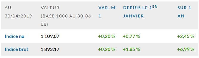 L'indice EDHEC IEIF gagne 0,20 % en avril 2019
