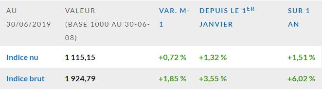 L'indice EDHEC IEIF Immobilier d'Entreprise France grimpe de 0,7 % en juin 201