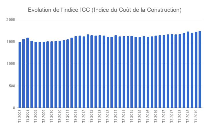 L'indice ICC croît de 2,8 % au deuxième trimestre 2019