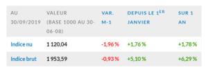 L'indice EDHEC IEIF Immobilier d'Entreprise France se replie de 2,0 % en septembre 2019