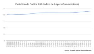 L'indice ILC progresse de 2,50 % au 1er trimestre 2019