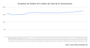 L'indice ICC reste à un niveau stable avec une hausse de 0,75 % au troisième trimestre 2019