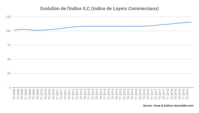 L'indice ILC inscrit une augmentation de près de 2 % au troisième trimestre 2019