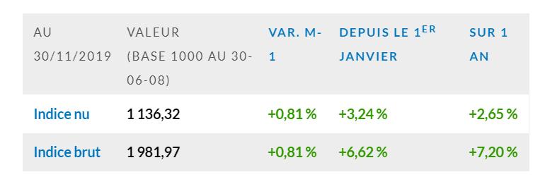 L'indice EDHEC IEIF Immobilier d'Entreprise France gagne +0,8 % au mois de novembre 2019