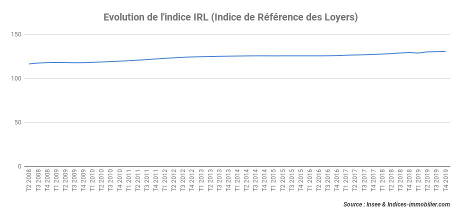 Au quatrième trimestre 2019, l'indice IRL progresse de 0,95 % sur un an