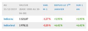 L'indice EDHEC IEIF Immobilier d'Entreprise France au 31 décembre 2019
