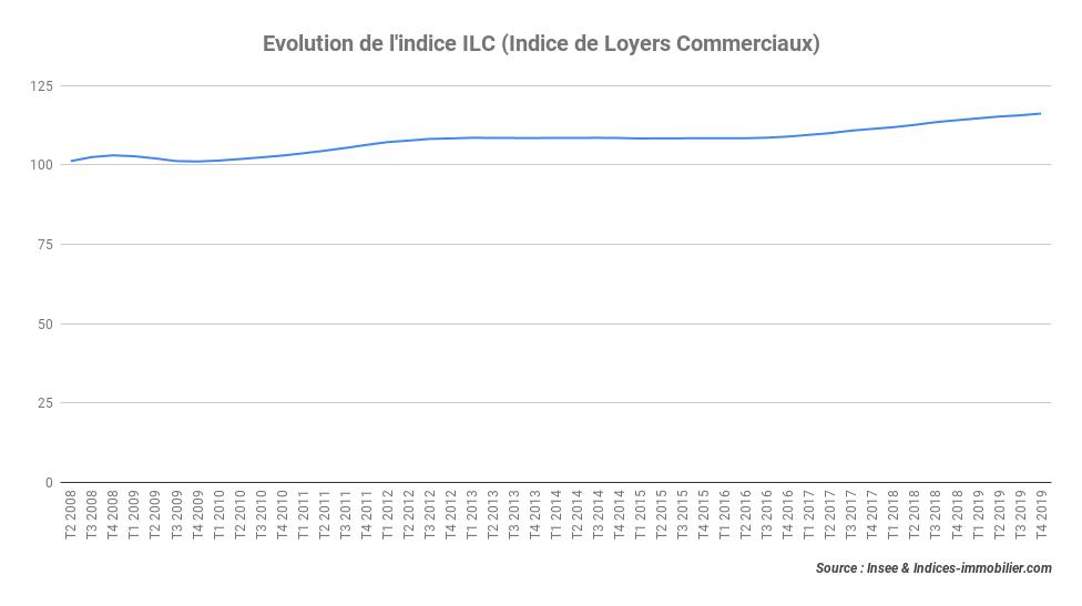 L'indice ILC affiche une hausse de près de 1,84 % au quatrième trimestre 2019