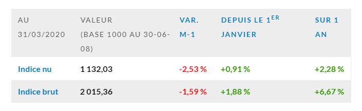 L'indice EDHEC IEIF Immobilier d'Entreprise France affiche une baisse de 2,5 % en mars 2020