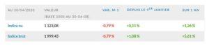 L'indice EDHEC IEIF Immobilier d'Entreprise France affiche une décote de 0,8 % en avril 2020