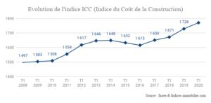 Evolution de l'indice ICC (Indice du Coût de la Construction)