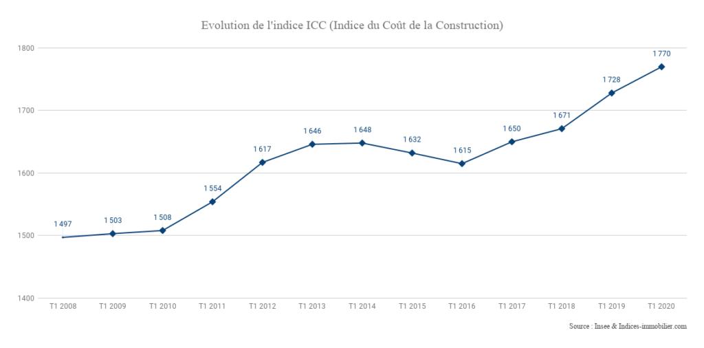 Indice ICC 1T 2020