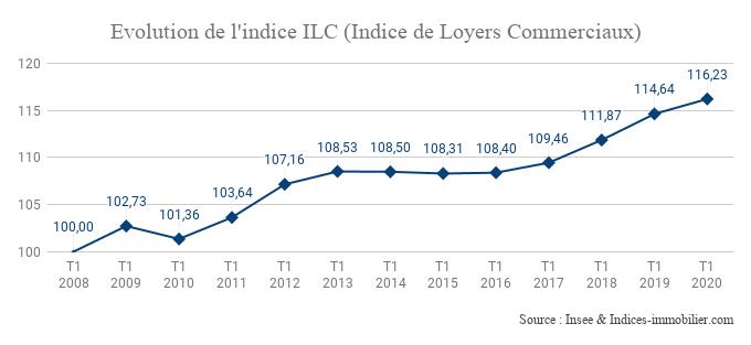 L'indice ILC indique une progression annuelle de 1,39 % au premier trimestre 2020