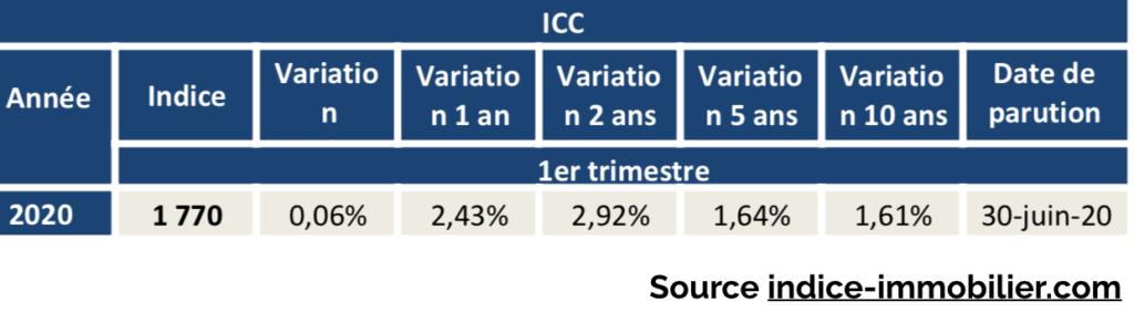 ICC 1T 2020