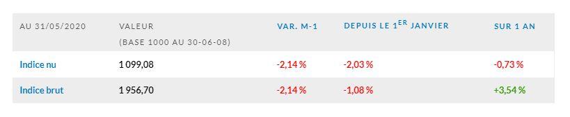L'indice EDHEC IEIF Immobilier d'Entreprise France chute de 2,14 % en mai 2020
