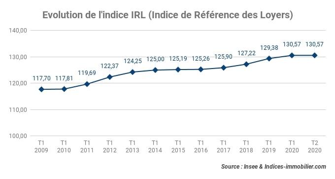 Au deuxième trimestre 2020, l'indice IRL progresse de 0,66 % sur un an