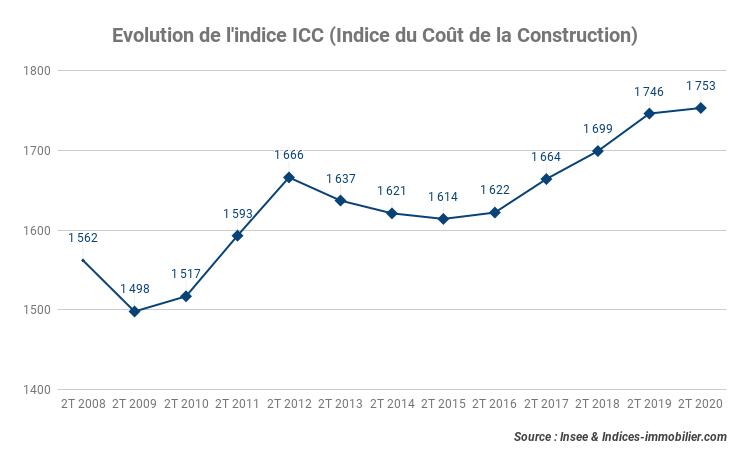 L'indice ICC accroît de 0,40 % au deuxième trimestre 2020