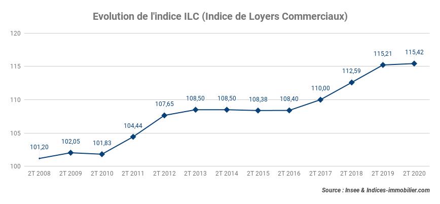 L'indice ILC progresse de 0,18 % au deuxième trimestre 2020