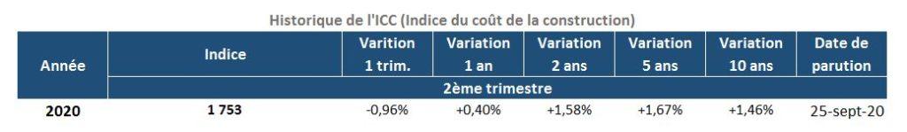 Évolution de l'Indice du Coût de la Construction