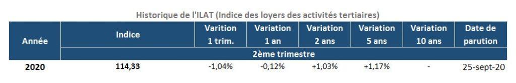 Évolution de l'Indice des Loyers d'Activités Tertiaires