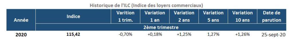 Évolution de l'Indice des Loyers Commerciaux
