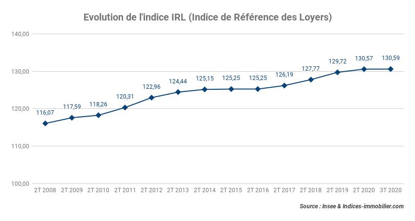 L'indice IRL progresse de 0,46 % sur un an au troisième trimestre 2020