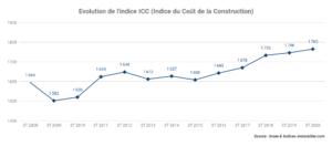 L'INDICE ICC 3T 2020 GAGNE +1,09 % SUR UN AN AU TROISIÈME TRIMESTRE 2020