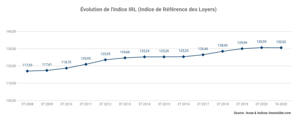 L'indice IRL gagne +0,20 % sur un an au quatrième trimestre 2020
