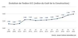 L'indice ICC inscrit une variation annuelle +1,47 % au quatrième trimestre 2020