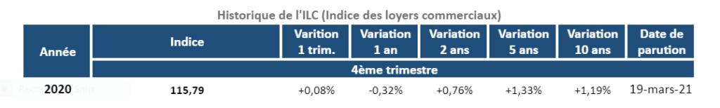 Historique de l'indice ILC au 4T 2020