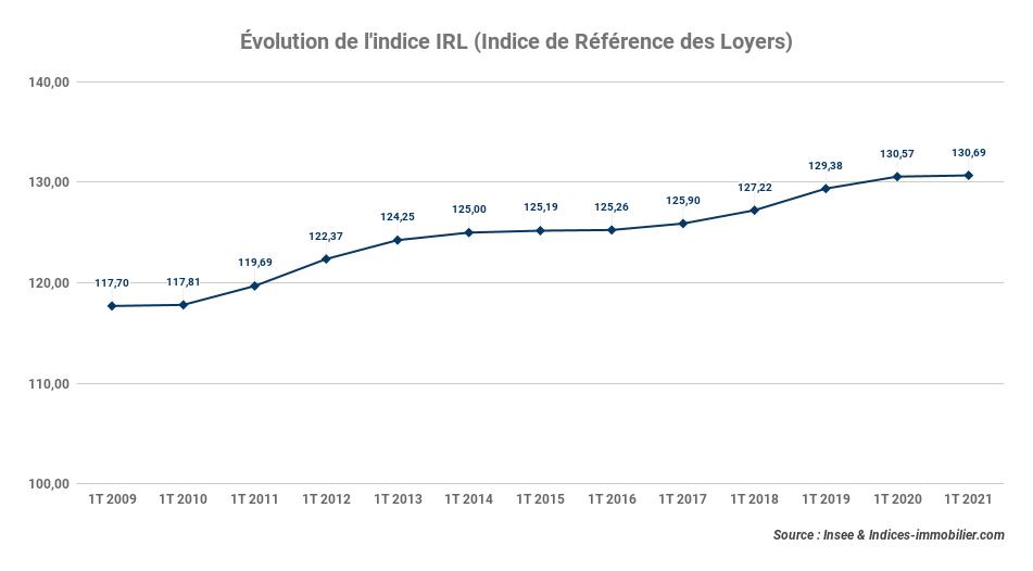 L'indice IRL progresse de +0,09 % sur un an au premier trimestre 2021