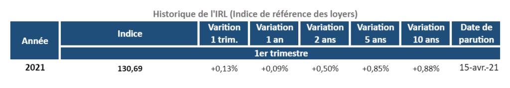 Évolution de l'indice de référence des loyers