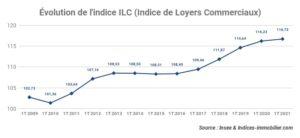 L'indice ILC inscrit une variation annuelle de +0,43 % au premier trimestre 2021
