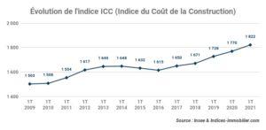 L'indice ICC 1T 2020 inscrit une variation annuelle +2,94 %