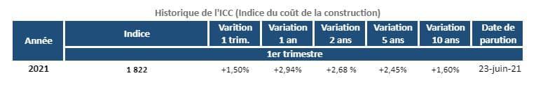 indice-icc-historique-1t-2021