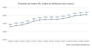Évolution de l'indice de référence des loyers au 2T 2021