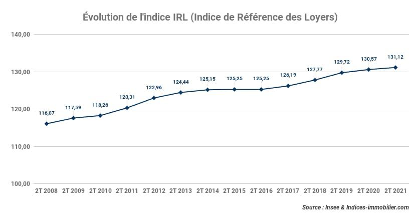 evolution-indice-irl-au-2t-2021