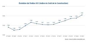 l'indice ICC gagne +3,88 % sur un an au 2T 2021