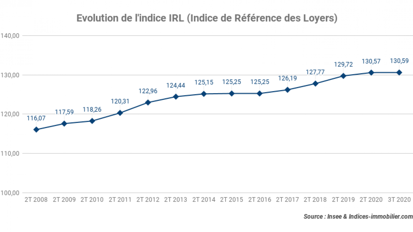 Evolution-de-lindice-IRL-Indice-de-Reference-des-Loyers_3T-2020