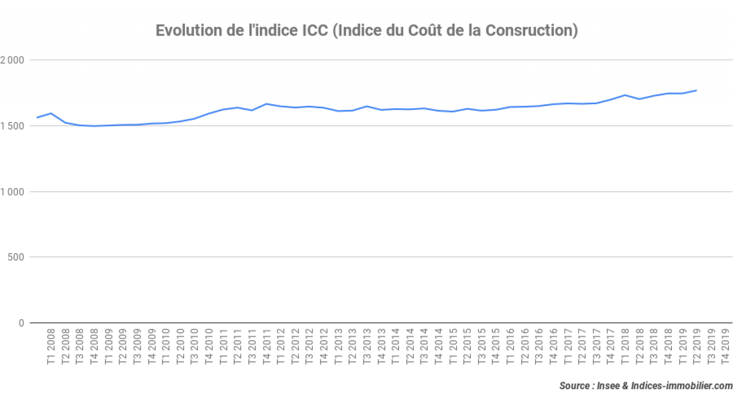 Evolution-de-lindice-ICC-Indice-du-Coût-de-la-Consruction_4T-2019-1