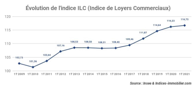 evolution-de-indice-ilc_indice-de-loyers-commerciaux_1t-2021