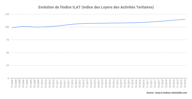 Evolution-de-lindice-ILAT-Indice-des-Loyers-des-Activités-Tertiaires_3T-2019