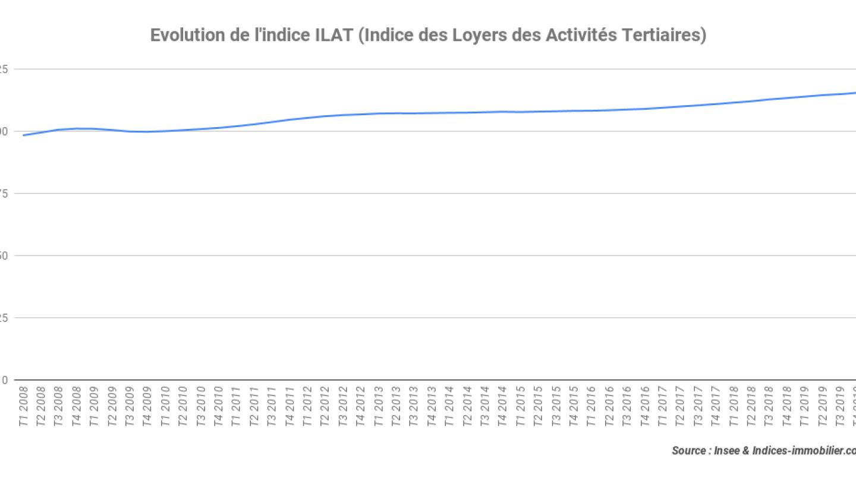 Evolution-de-lindice-ILAT-Indice-des-Loyers-des-Activités-Tertiaires_4T-2019