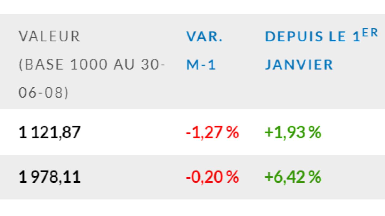 Indice-EDHEC-IEIF-Immobilier-dEntreprise-France-décembre-2019
