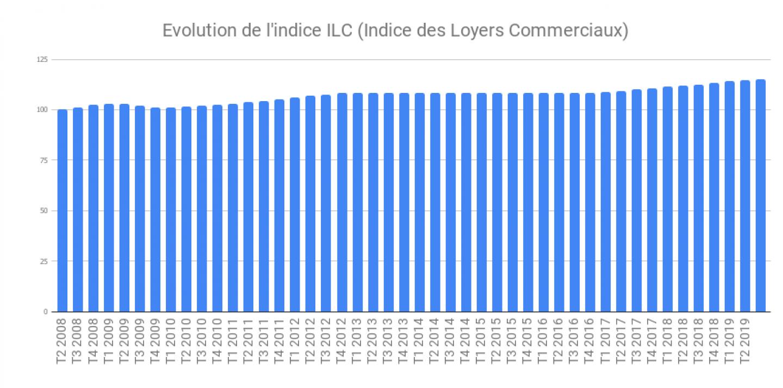Evolution-de-lindice-ILC-Indice-des-Loyers-Commerciaux-1