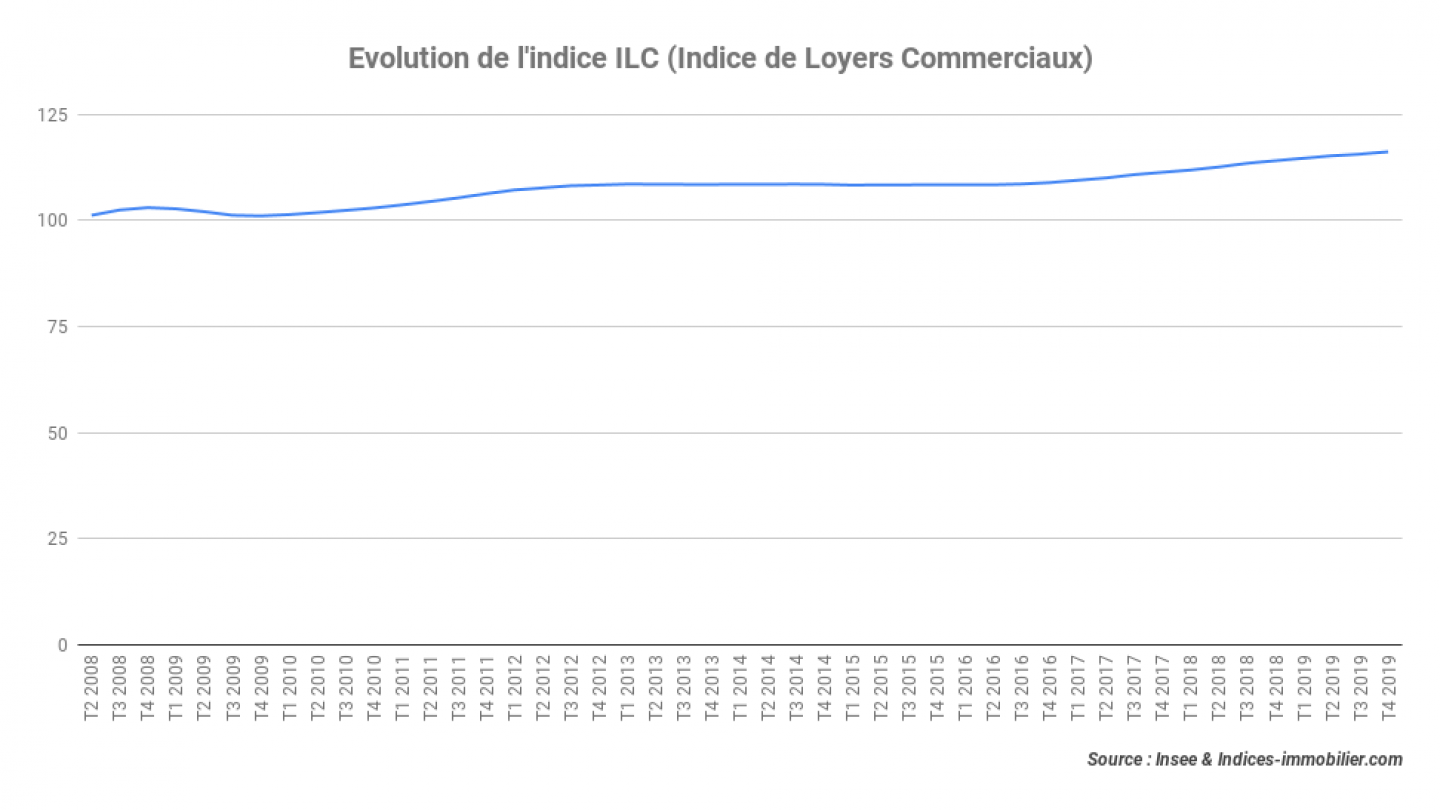 Evolution-de-lindice-ILC-Indice-de-Loyers-Commerciaux_4T-2019